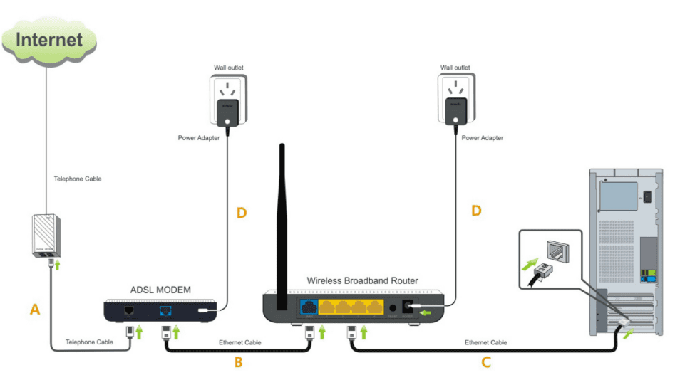 how to test my modem does it need replacing. Black Bedroom Furniture Sets. Home Design Ideas