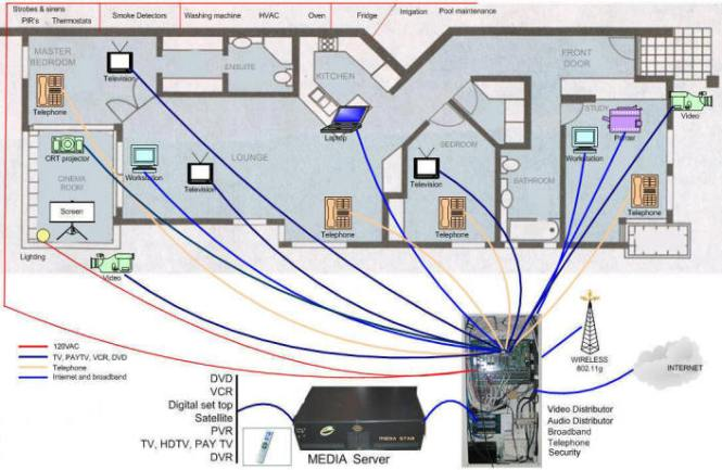 Smart wiring Wired home network architecture