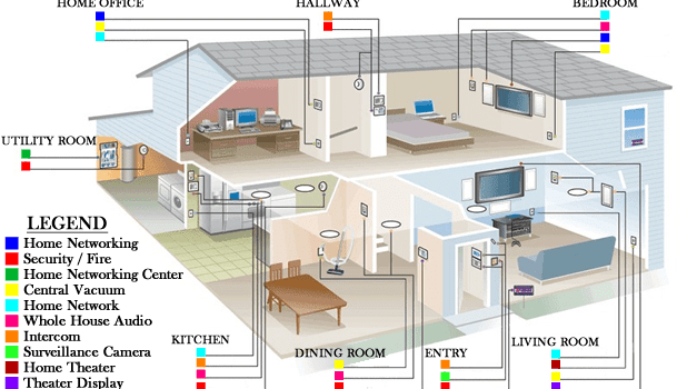 smart wired home