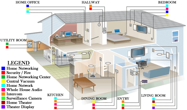 smart wiring advantages and alternatives rh itguyswa com au smart home recommended wiring guidelines Household Wiring Diagrams
