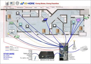 star wire home diagram the it guys rh itguyswa com au Smart House Wiring for TV Smart Wiring for New Homes
