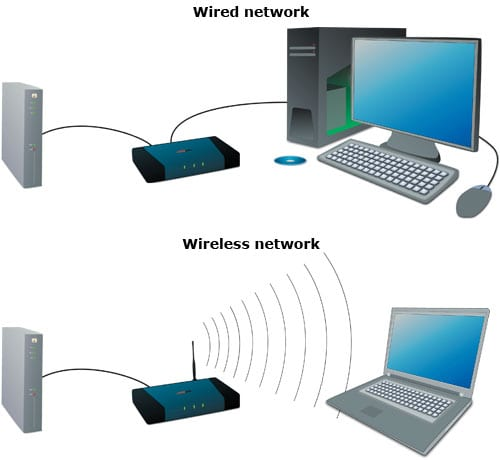 wired wireless networking diagram the it guys wa rh itguyswa com au network diagram of wired and wireless topology of two storey building with internet connections Detailed Network Diagram Visio Template