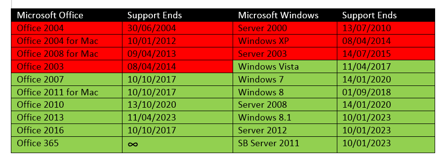 End of support for microsoft products - Office 2007 supported operating systems ...