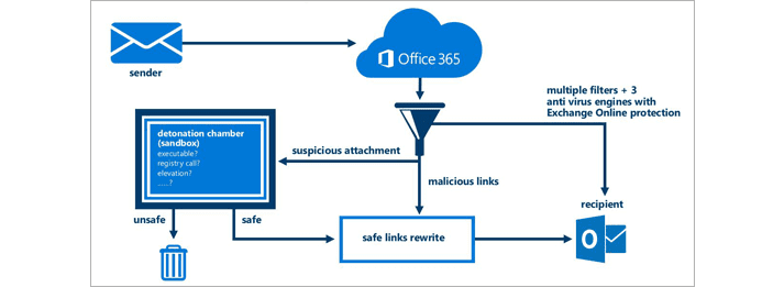 office 365 safe links