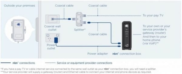 nbn installation and setup help rh itguyswa com au Basic Electrical Wiring Diagrams Basic Home Electrical Wiring Diagrams