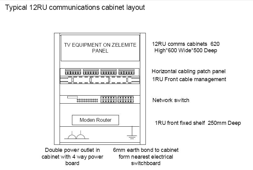 6RU or 12RU Data cabinet layout