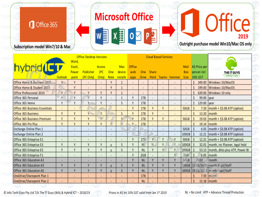 office 365 Pricing and features