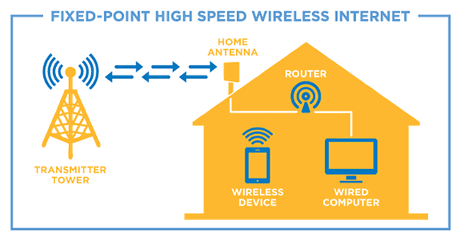 fixed point wireless internet