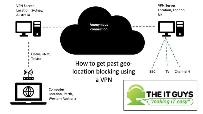 vpn bypassing geo restrictions